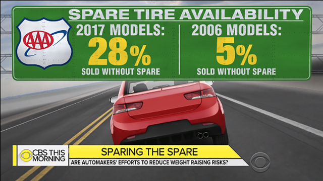 Growing Number of Cars No Longer Come with a Spare Tire