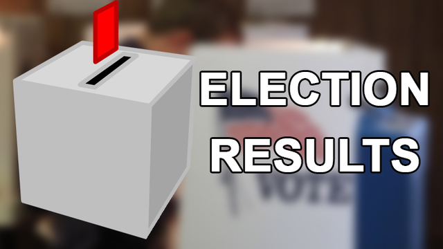 Unofficial Final, Lubbock Co. Commissioners Primary Election
