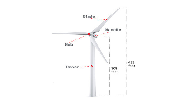 Excellent Utility 69 Turbines Set Up For Texas Panhandle Wind Farm Wiring Digital Resources Tziciprontobusorg